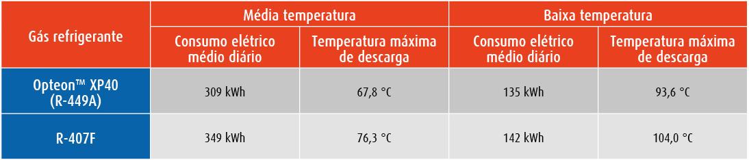 <strong>Caso 2.</strong> Dados de uma instalação de média temperatura, num supermercado italiano, com sistema em cascata de baixa temperatura com CO2 a uma temperatura média diária de 24 °C, Danfoss ADAP-Kool® Controller e válvulas de expansão eletrónicas, compressores de parafuso Bitzer.